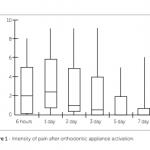 Impacto da catastrofização na dor durante o tratamento ortodôntico